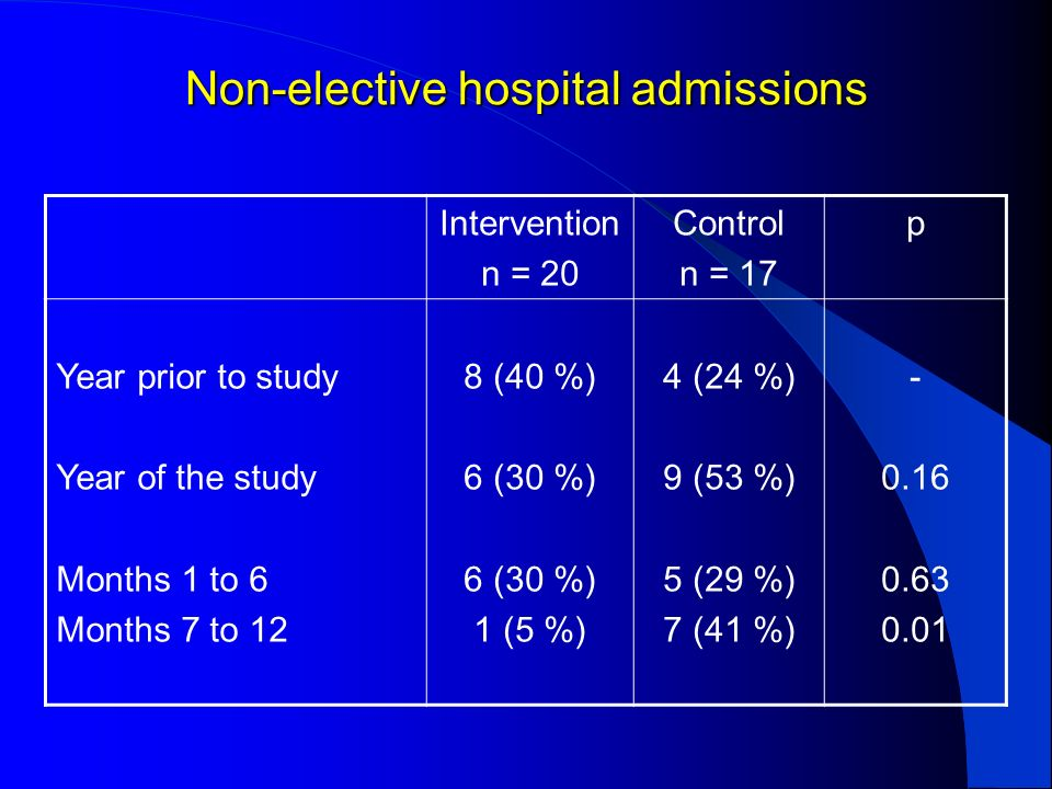 Non-elective hospital admissions