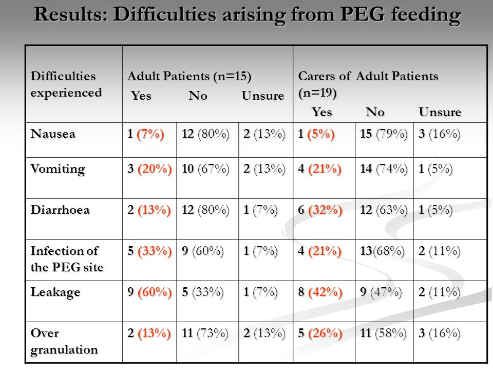 Results: Difficulties arising from PEG feeding