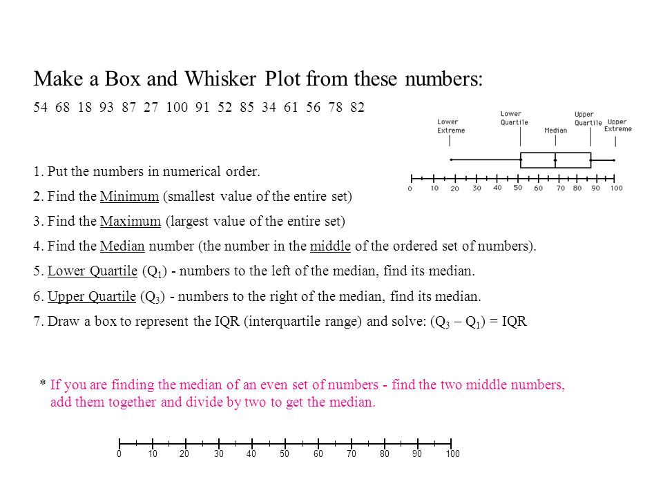 Statistical significance of data ppt download make a box and whisker plot from these numbers ccuart Images