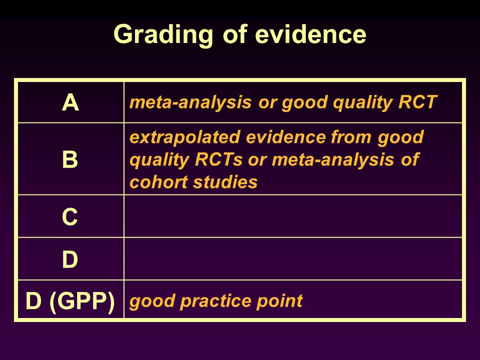 Grading of evidence A B C D D (GPP) meta-analysis or good quality RCT