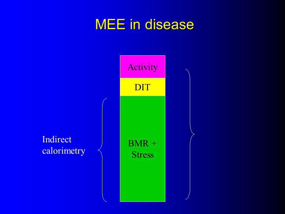 MEE in disease Activity DIT BMR + Stress Indirect calorimetry