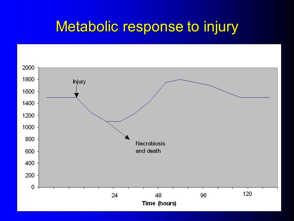 Metabolic response to injury