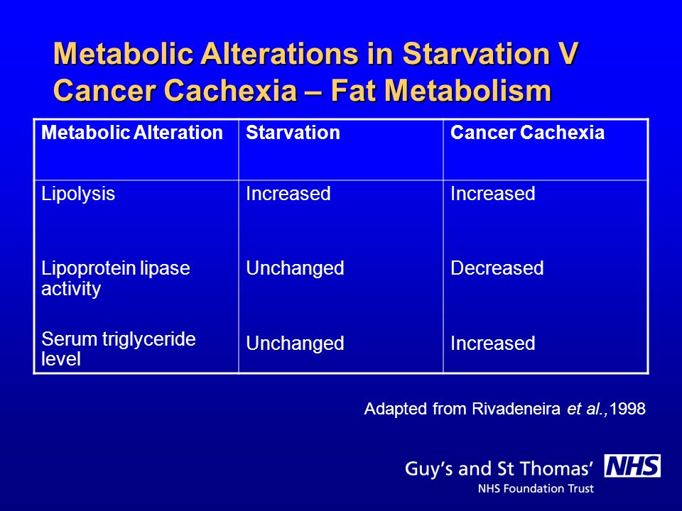 Metabolic Alterations in Starvation V Cancer Cachexia – Fat Metabolism