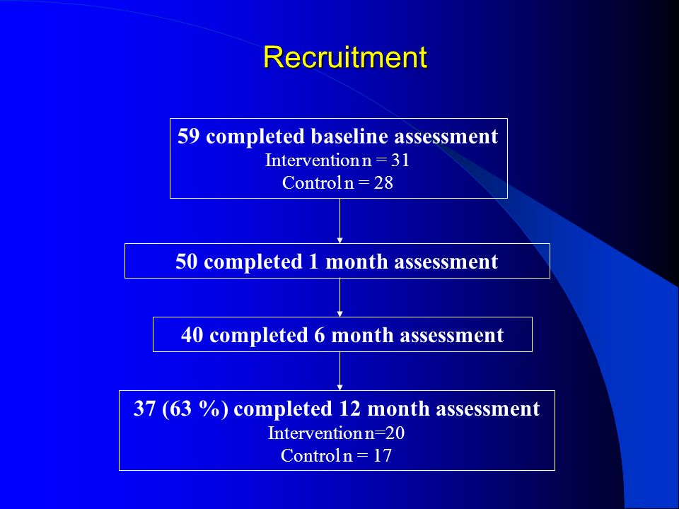 Recruitment 59 completed baseline assessment