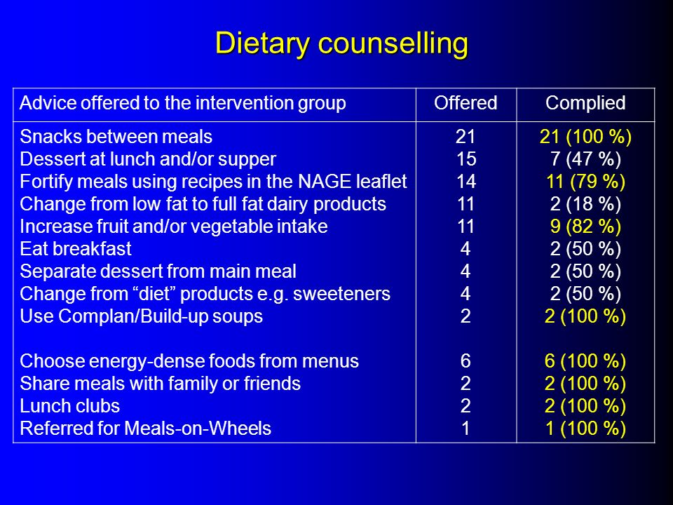 Dietary counselling Advice offered to the intervention group Offered