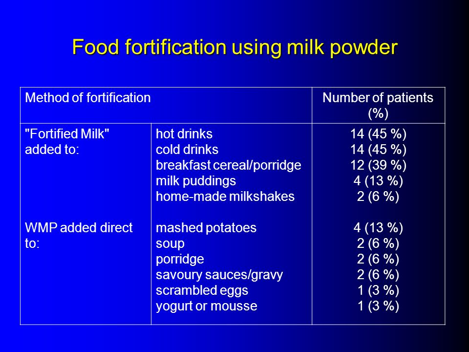 Food fortification using milk powder