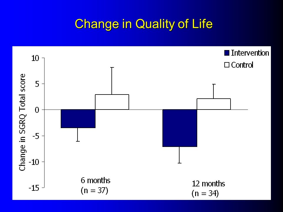 Change in Quality of Life
