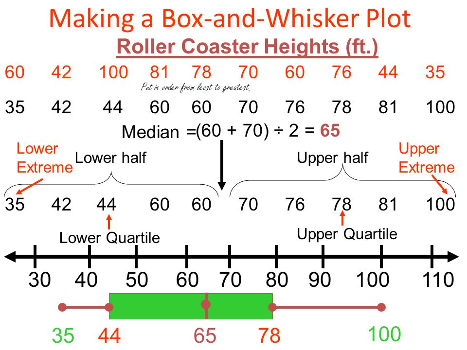 how to find median on a box and whisker plot