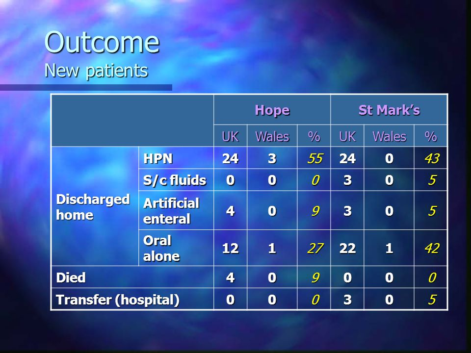 Outcome New patients Hope St Mark's UK Wales % Discharged home HPN 24