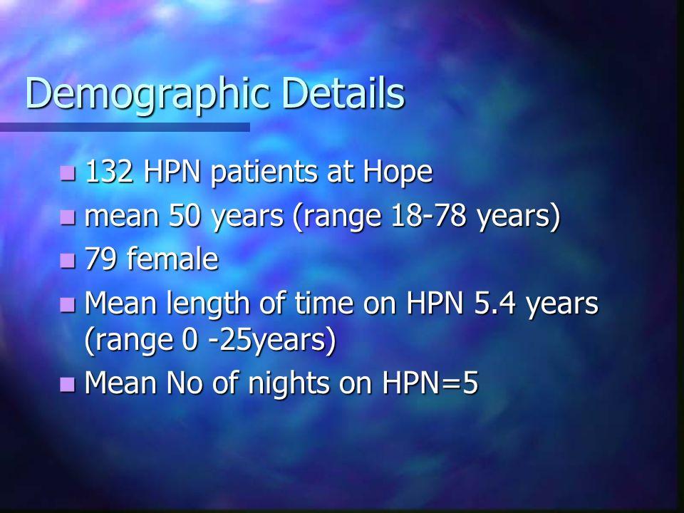 Demographic Details 132 HPN patients at Hope