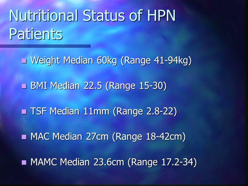 Nutritional Status of HPN Patients