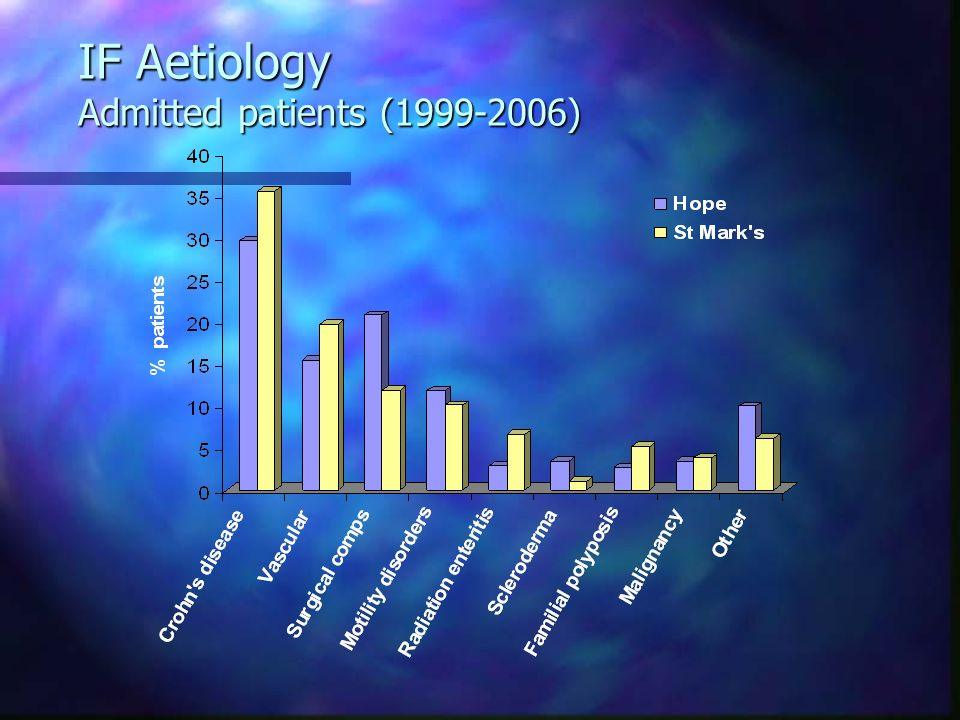 IF Aetiology Admitted patients (1999-2006)