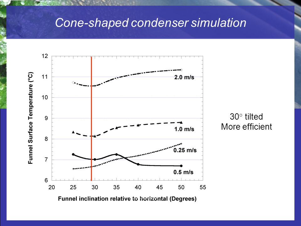 Cone-shaped condenser simulation