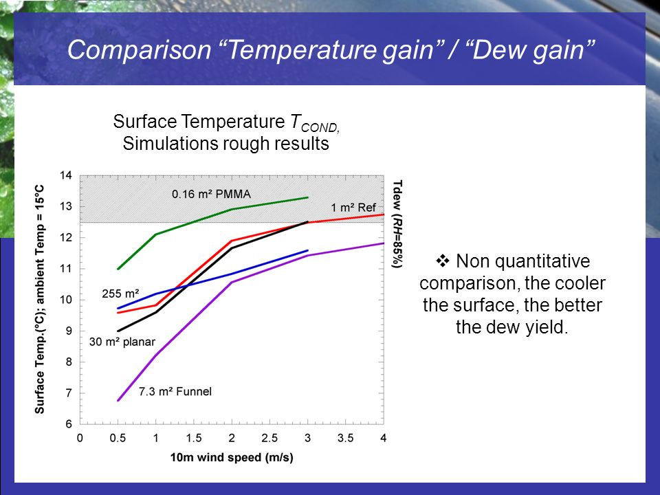 Comparison Temperature gain / Dew gain