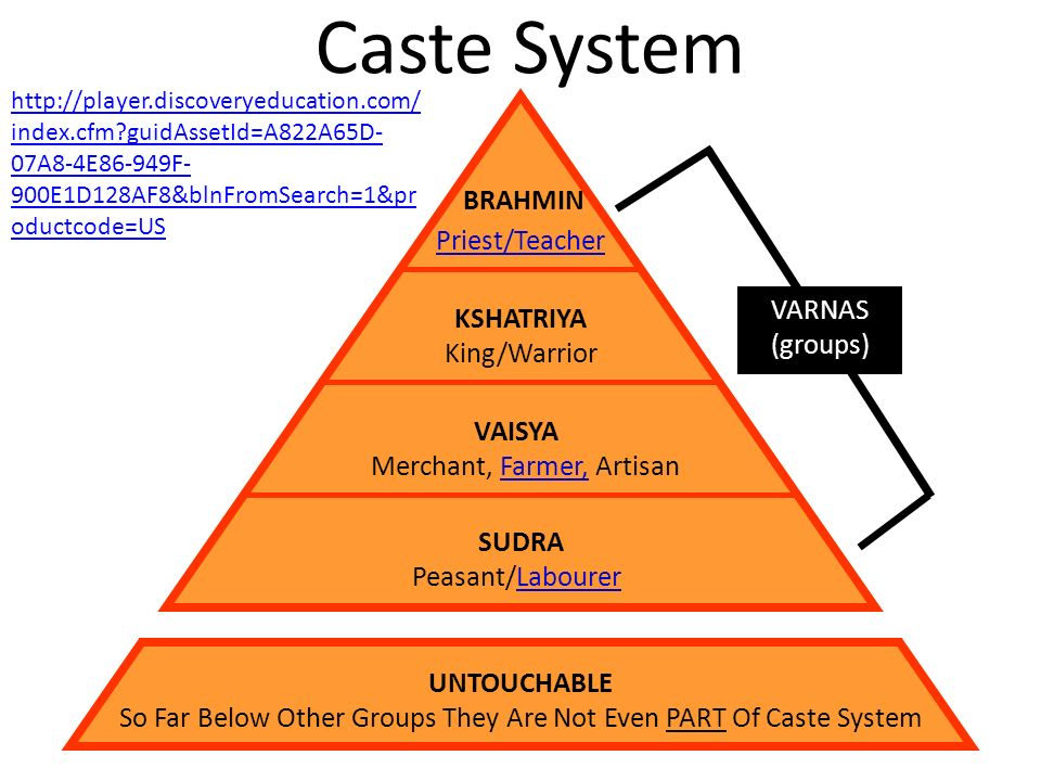 an analysis of the hindu caste system ` the caste system is a separation of groups within the hinduism religion that tells you what jobs you can have and who you can hang out with, basically there are four main groups and one unofficial caste.