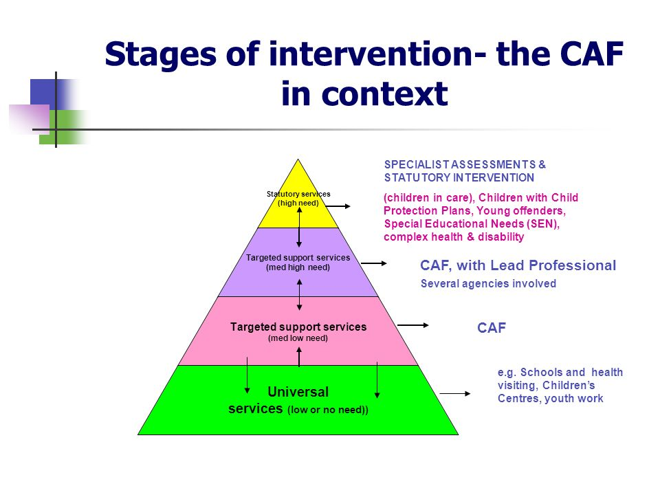 Stages of intervention- the CAF in context