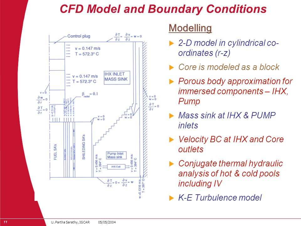 CFD Model and Boundary Conditions