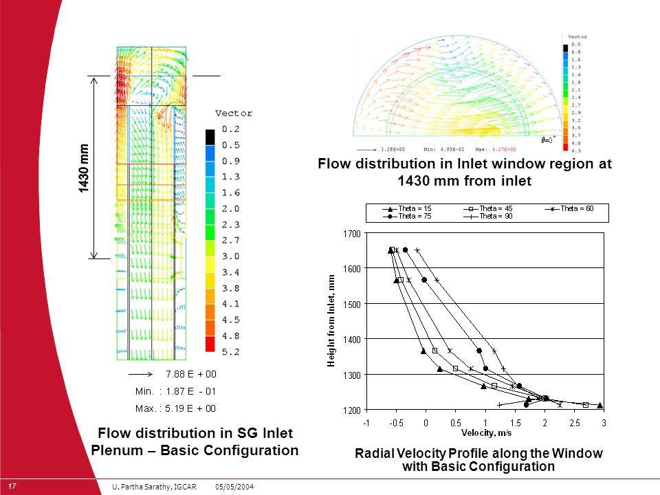 Flow distribution in Inlet window region at 1430 mm from inlet