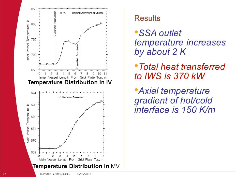 Temperature Distribution in IV