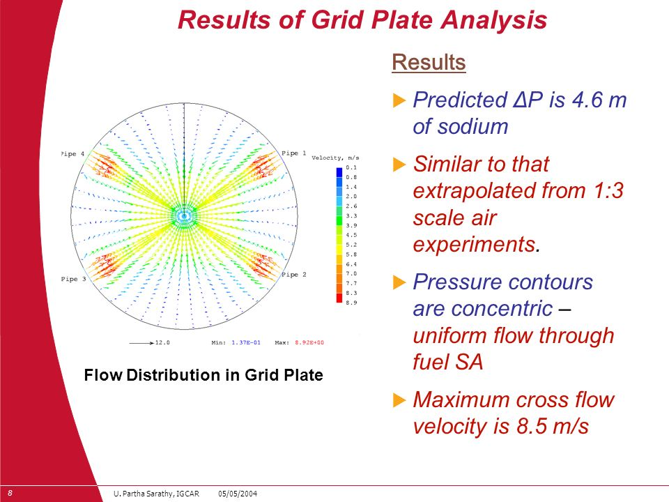 Results of Grid Plate Analysis