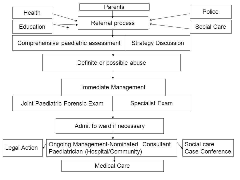 Comprehensive paediatric assessment Strategy Discussion