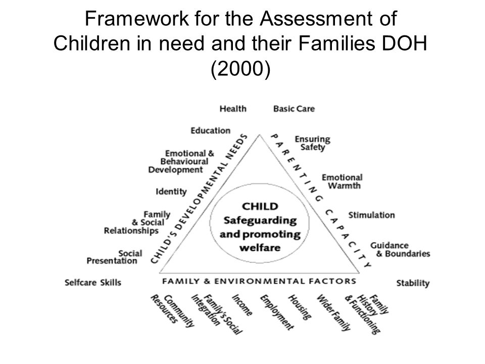 Framework for the Assessment of Children in need and their Families DOH (2000)