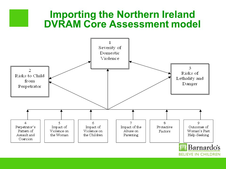Importing the Northern Ireland DVRAM Core Assessment model