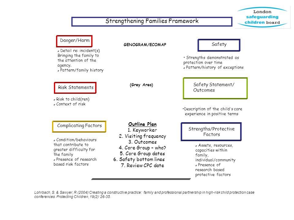 Strengthening Families Framework