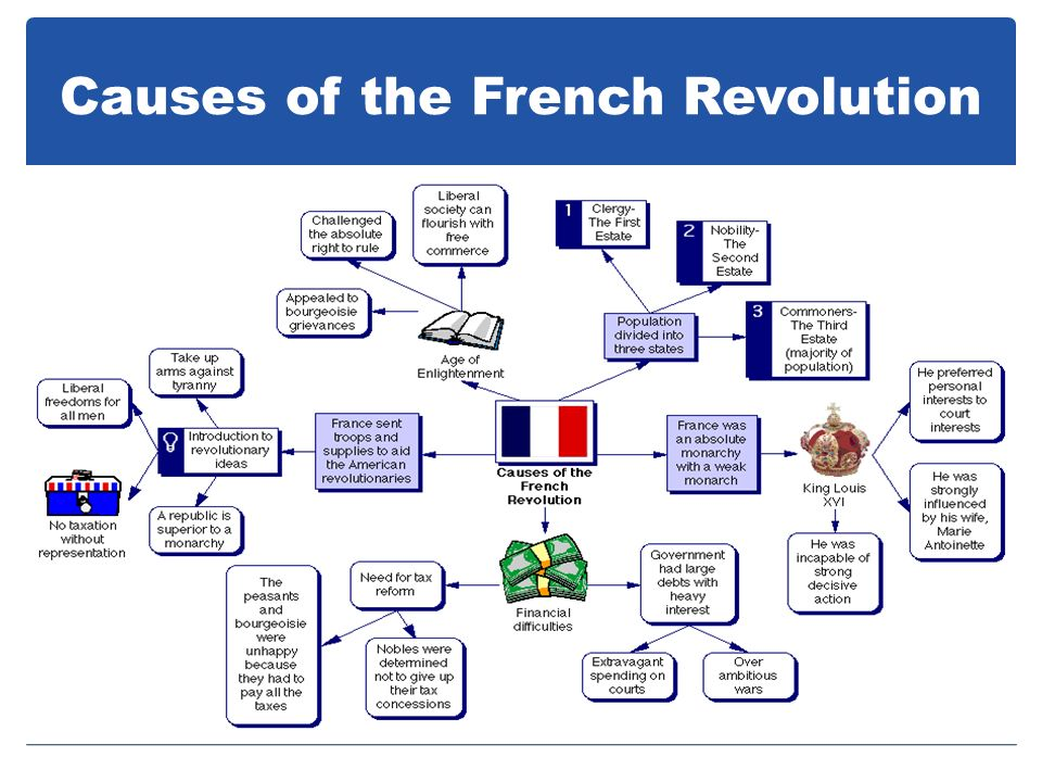 3 paragraphs on the causes of the french revolution How did the enlightenment and the american revolution impact the french revolution what were the causes of the french revolution  or social) and is 2-3 .
