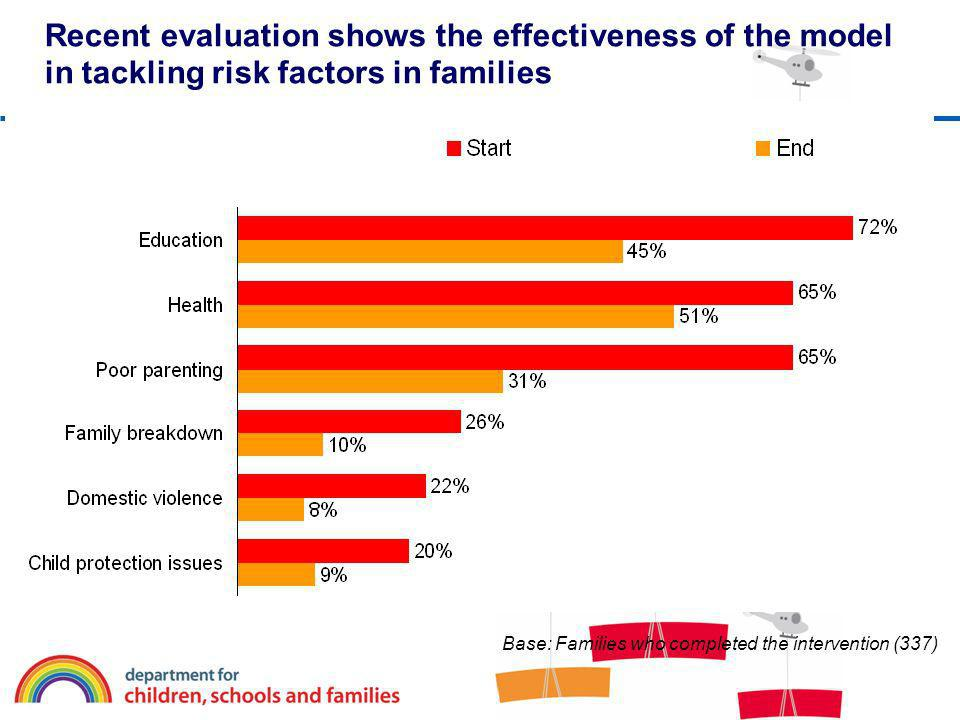 Recent evaluation shows the effectiveness of the model in tackling risk factors in families