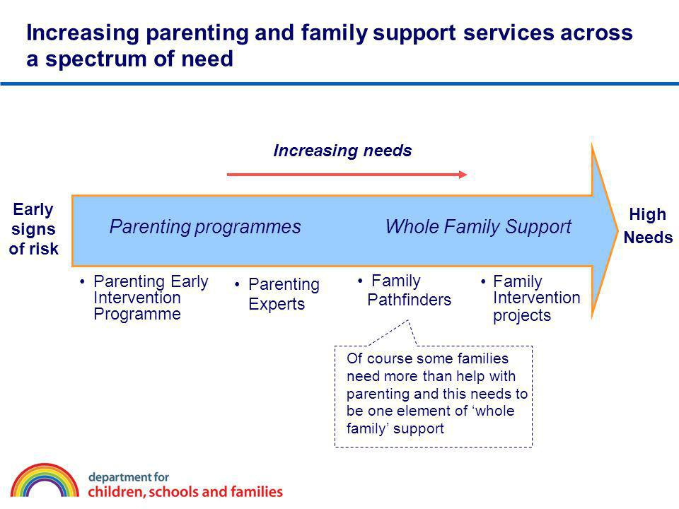 Increasing parenting and family support services across a spectrum of need