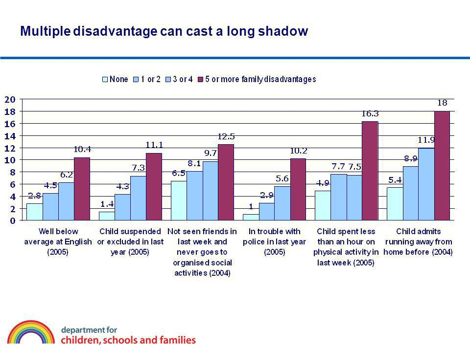 Multiple disadvantage can cast a long shadow