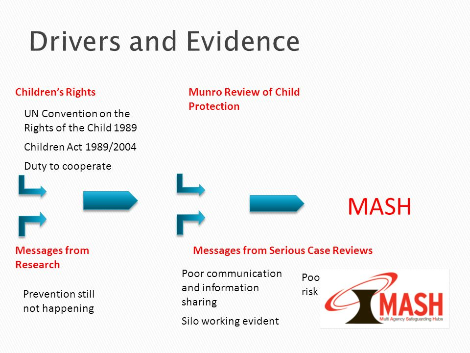 Drivers and Evidence MASH Children's Rights