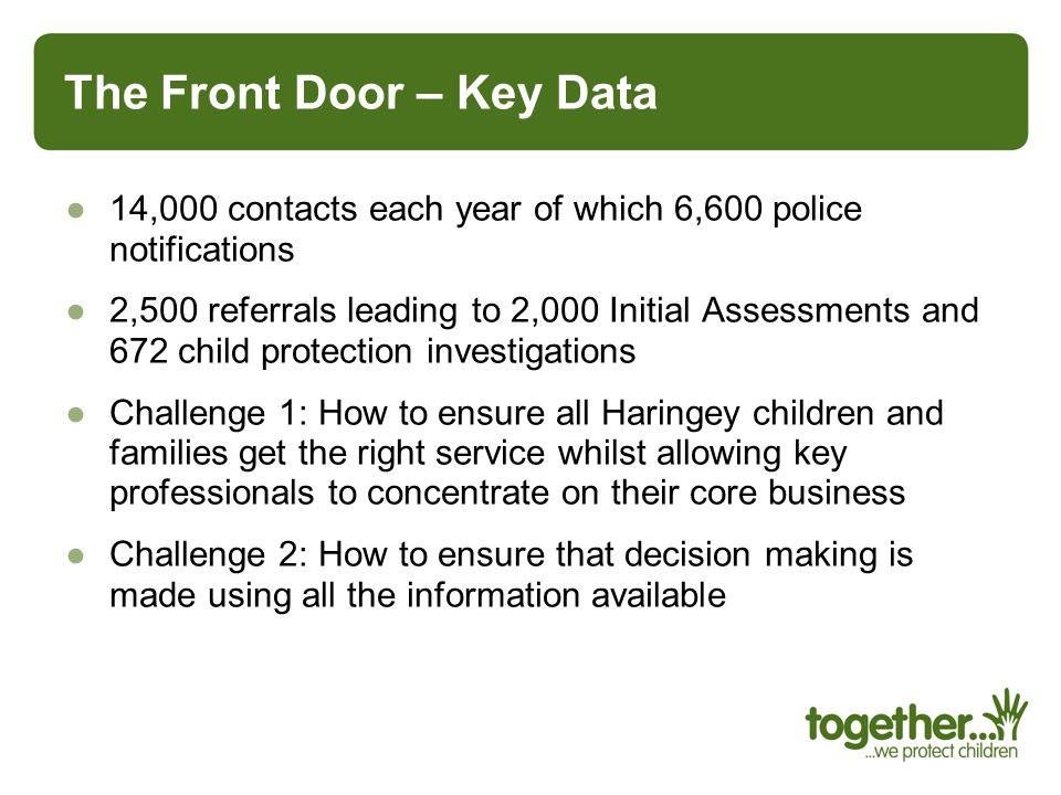 The Front Door – Key Data