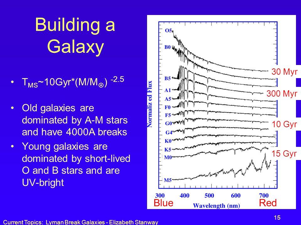 Building a Galaxy TMS~10Gyr*(M/M) -2.5