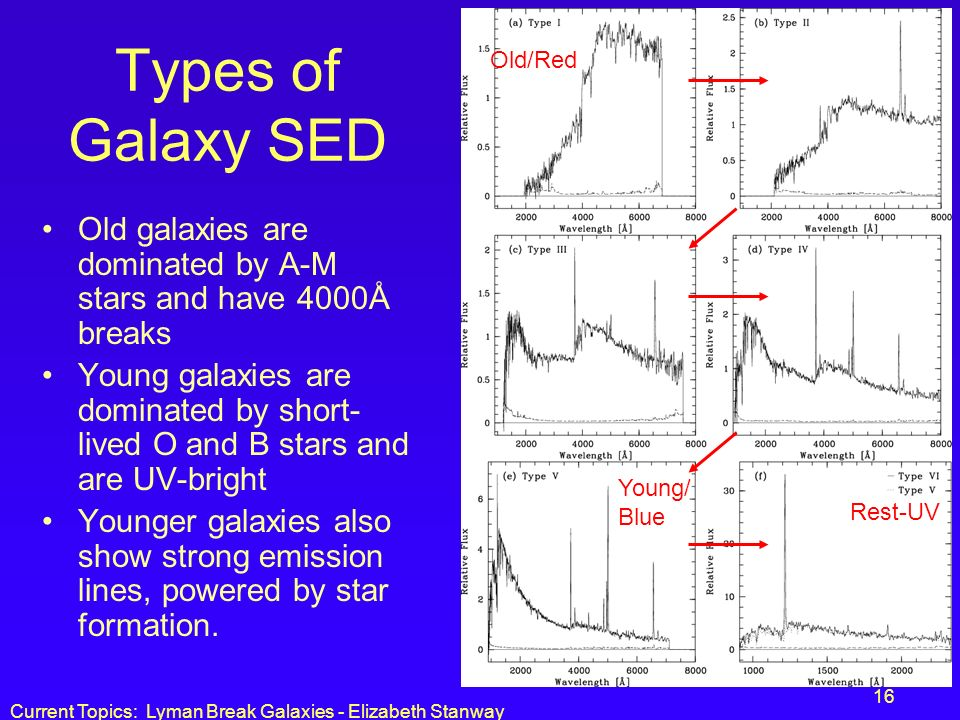 Types of Galaxy SED Old/Red. Old galaxies are dominated by A-M stars and have 4000Å breaks.