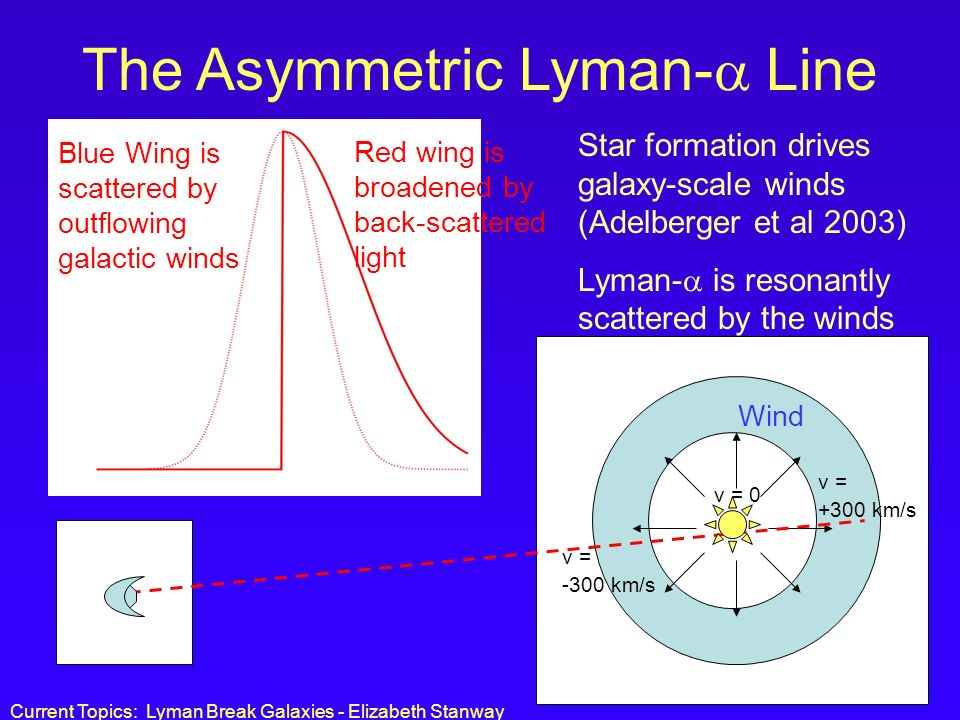 The Asymmetric Lyman- Line