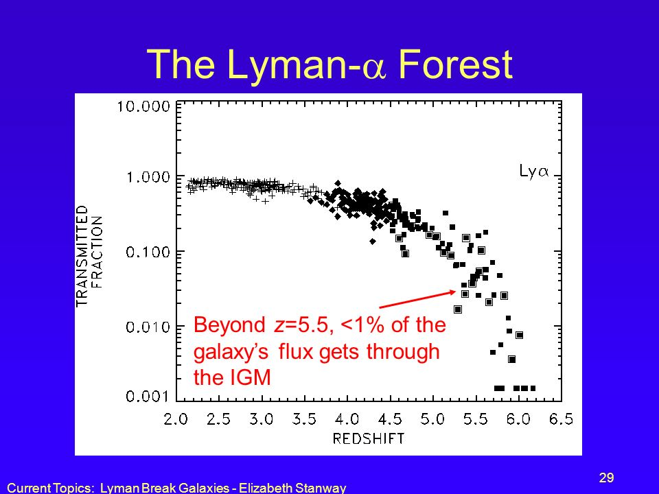 The Lyman- Forest Beyond z=5.5, <1% of the galaxy's flux gets through the IGM.