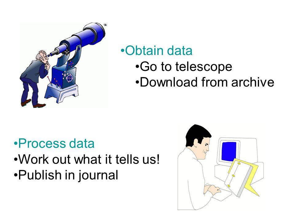 Obtain data Go to telescope. Download from archive.