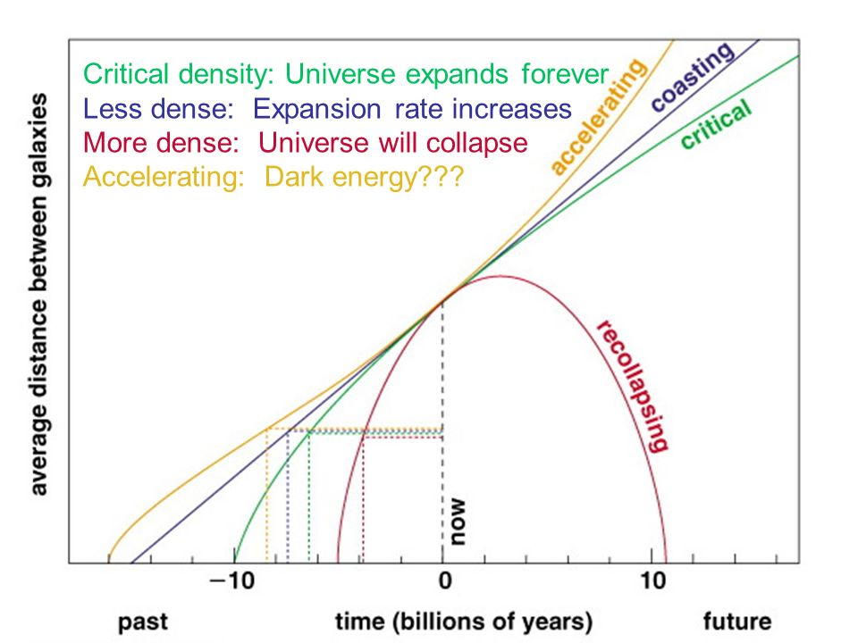 Big questions in cosmology