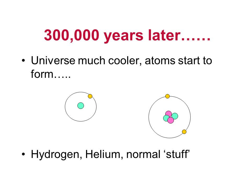 300,000 years later…… Universe much cooler, atoms start to form…..