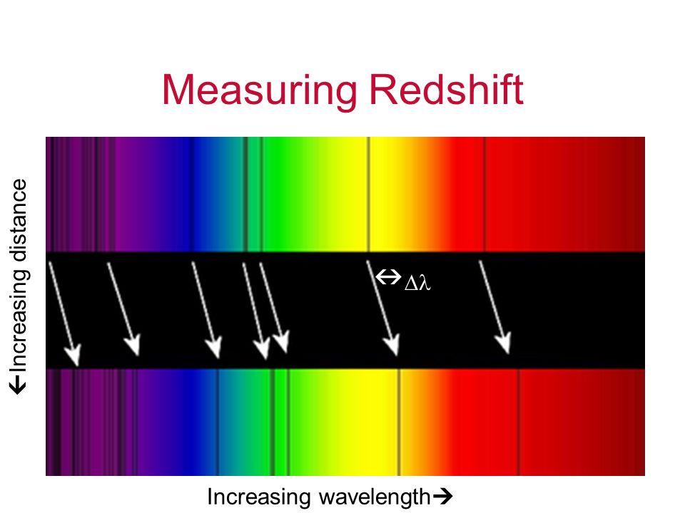 Measuring Redshift  Increasing distance Increasing wavelength