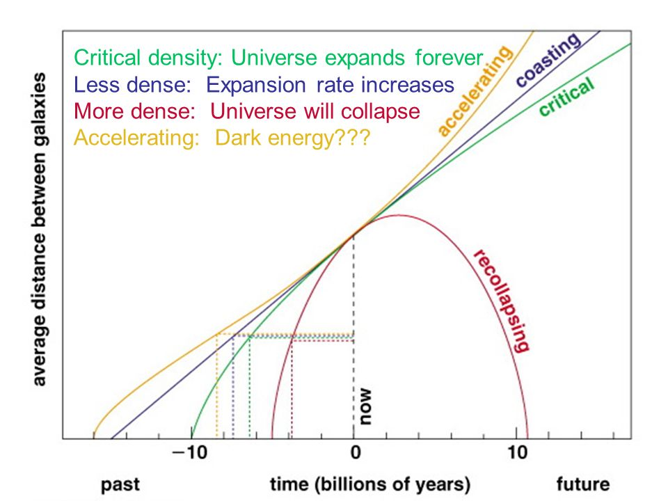 Critical density: Universe expands forever