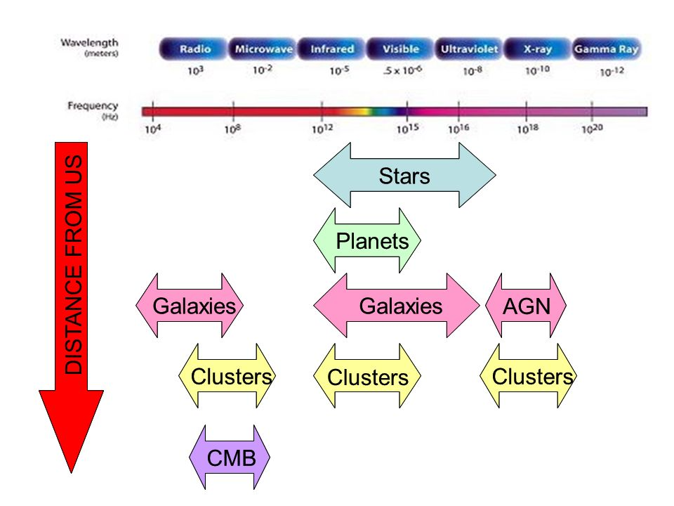 Stars Stars. Planets. Planets. DISTANCE FROM US. REDSHIFT. AGN. Galaxies. Galaxies. Galaxies.