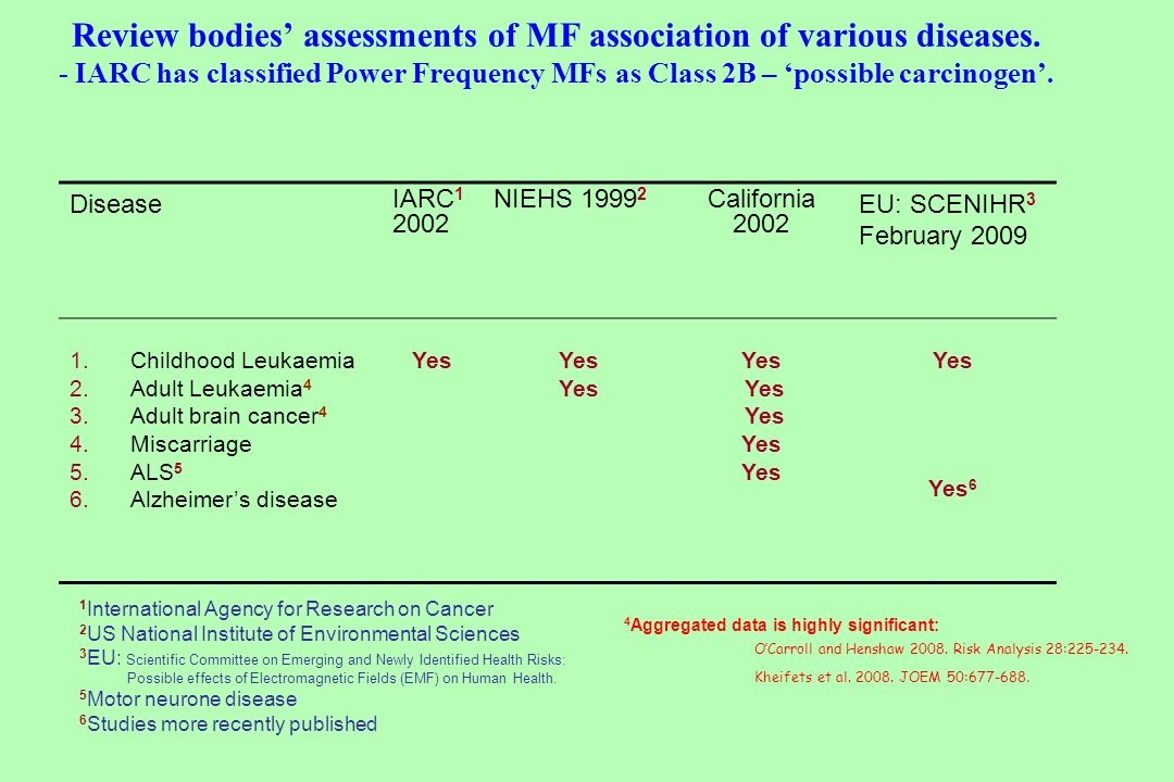 Review bodies' assessments of MF association of various diseases