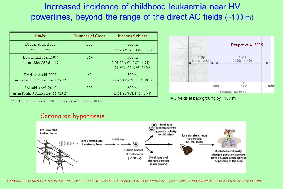Increased incidence of childhood leukaemia near HV powerlines, beyond the range of the direct AC fields (~100 m)