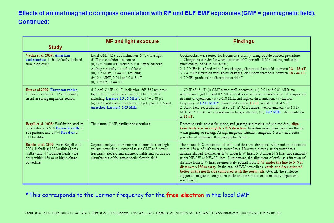 Effects of animal magnetic compass orientation with RF and ELF EMF exposures (GMF = geomagnetic field).