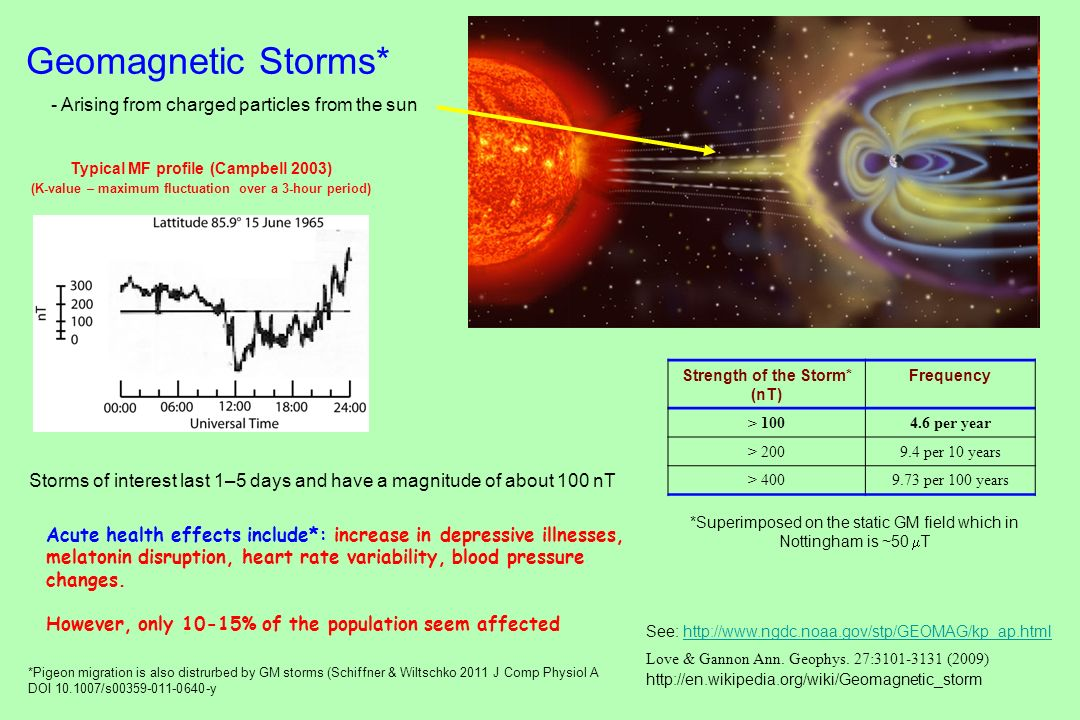 Geomagnetic Storms* - Arising from charged particles from the sun
