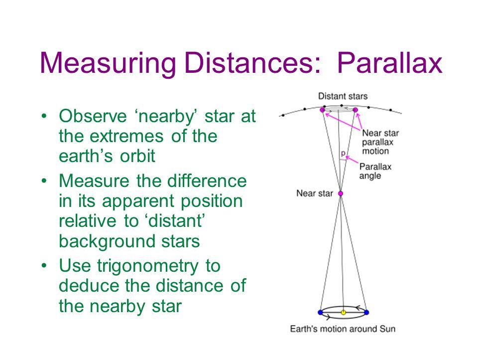 Measuring Distances: Parallax