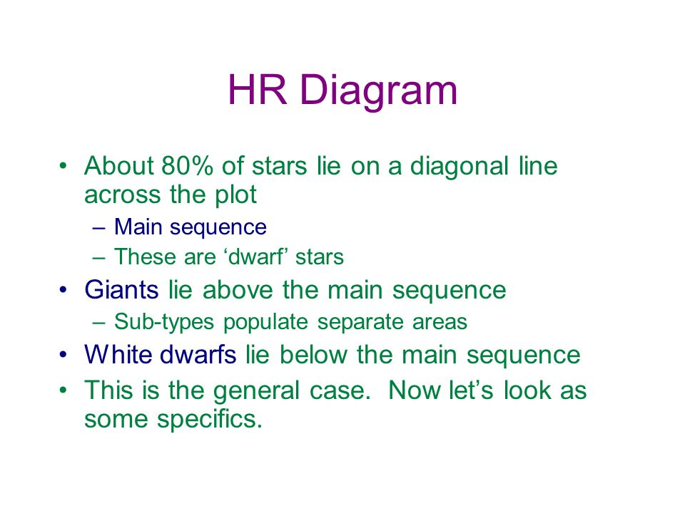 HR Diagram About 80% of stars lie on a diagonal line across the plot
